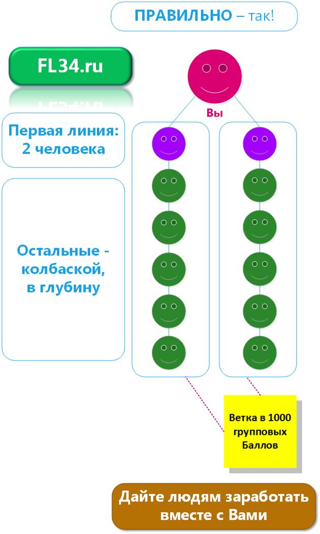 Как правильно строить структуру